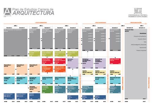 Plan de estudios y perfil del egresado departamento de Asignaturas de la carrera de arquitectura